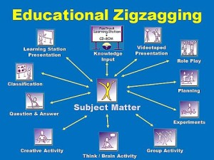 brain-based-zigzagging