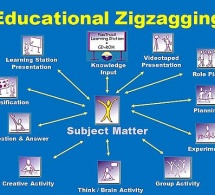 Brain-Based Education and Educational Zigzagging
